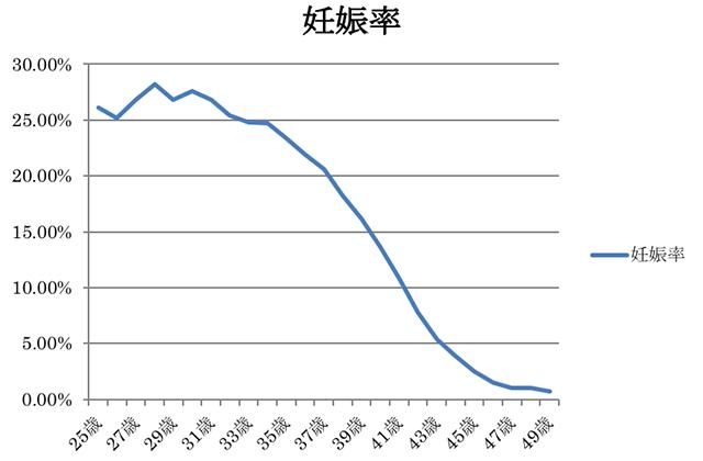 体外受精での年齢と妊娠率(治療あたりの妊娠率)